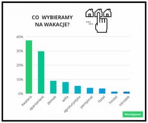 Co wybieramy na wakacje  300x251 - Wakacje w Polsce 2018 – ceny noclegów i preferencje turystów