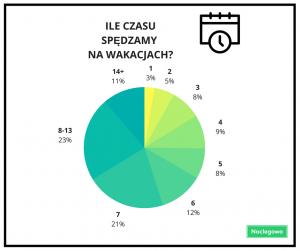 ILE CZASU SPĘDZAMY NA WAKACJACH  300x251 - Wakacje w Polsce 2018 – ceny noclegów i preferencje turystów