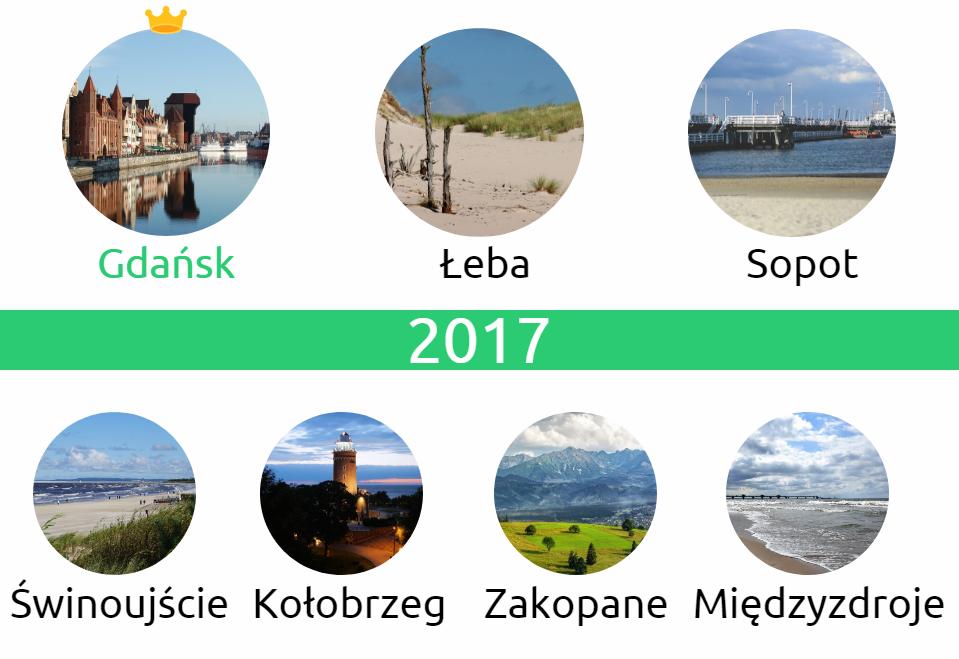 2017 - Wakacje 2018 - podsumowanie. Gdzie jeździliśmy i gdzie było najdrożej?