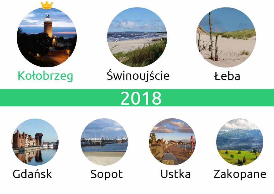 2018 - Wakacje 2018 - podsumowanie. Gdzie jeździliśmy i gdzie było najdrożej?
