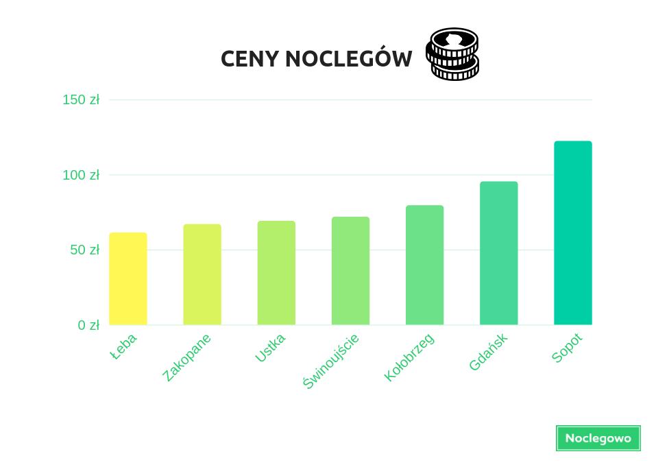 CENY NOCLEGÓW - Wakacje 2018 - podsumowanie. Gdzie jeździliśmy i gdzie było najdrożej?